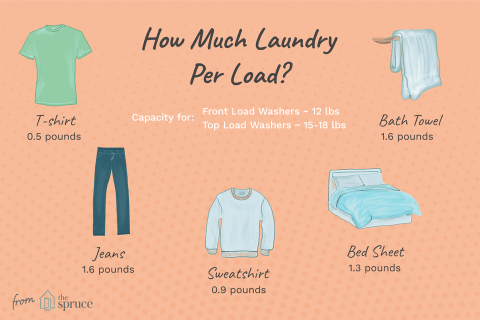 how much laundry per load
