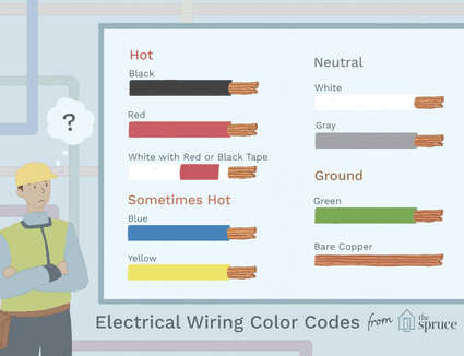 Learning About Electrical Wiring Types, Sizes, and Installation on