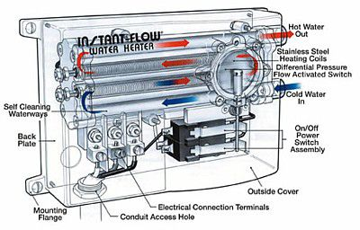 Diagram of the Chronomite instant-flow tankless water heater.