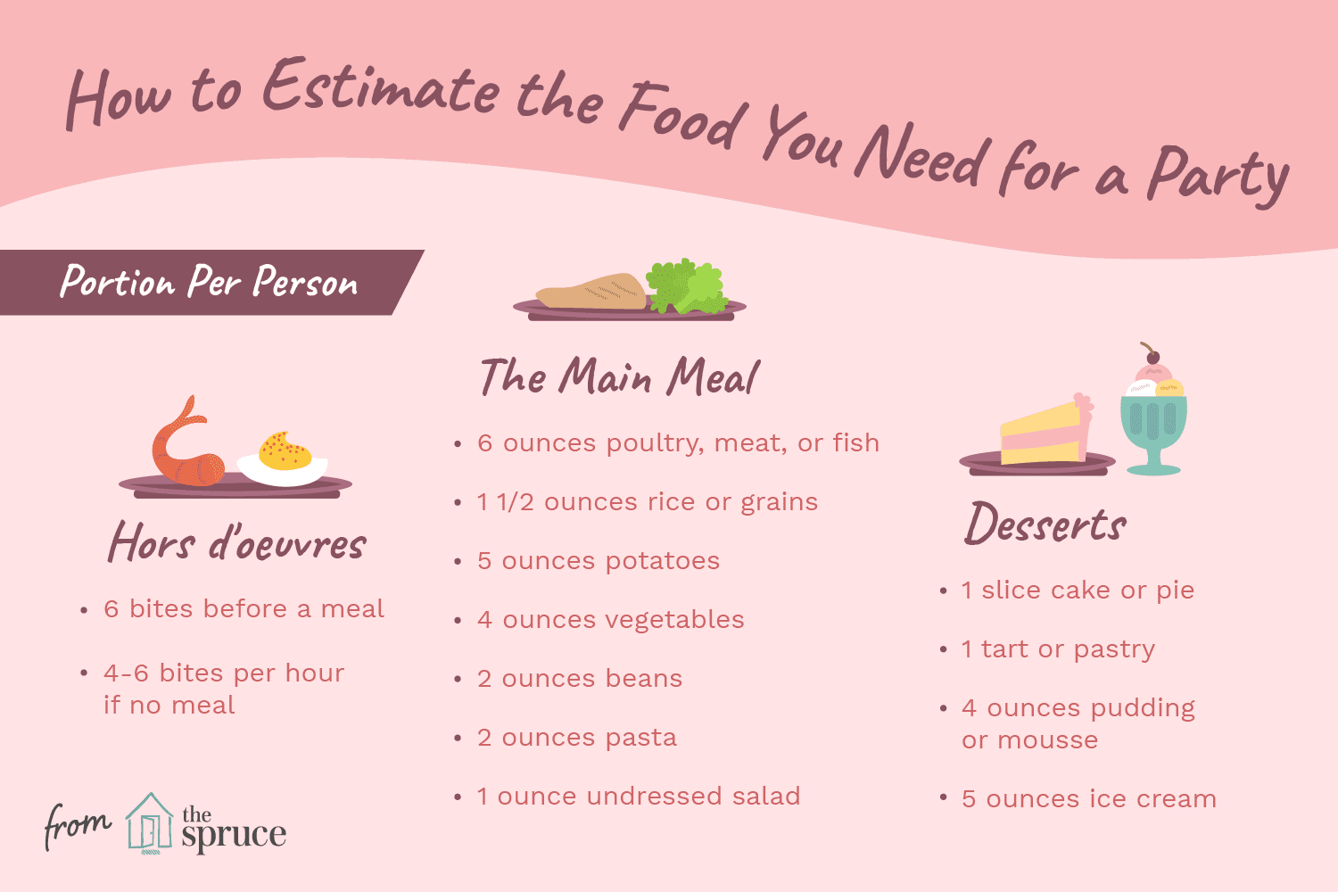 Determine How Much Food Per Person Is Enough at a Party