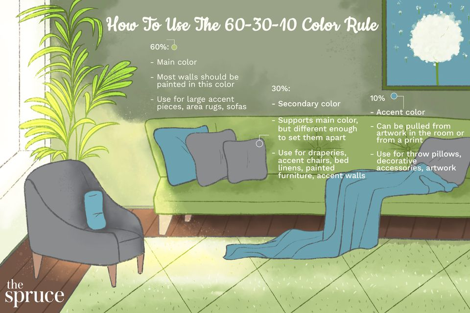 How to Use the 60-30-10 Color Rule