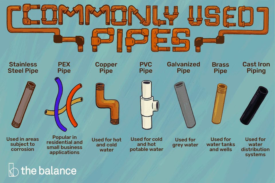 """Image shows 7 pipe options. Text reads: """"Commonly used pipes: Stainless steel pipe (used in areas subject to corrosion), PEX pipe (popular in residential and small business applications), Copper pipe (used for hot and cold water), PVC pipe (used for cold and hot potable water), Galvanized pipe (used for grey water), Brass pipe (used for water tanks and wells), Cast Iron Piping (used for water distribution systems)"""