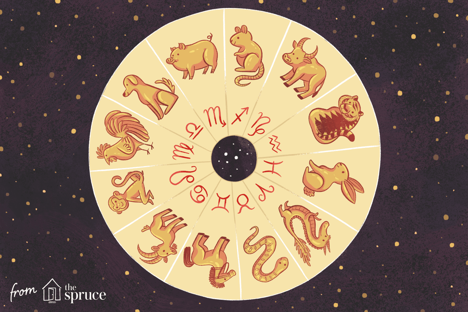 Feng Shui Astrology Zodiac Signs For The Months