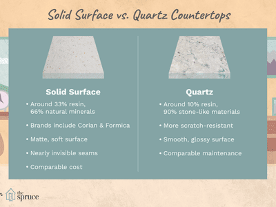 Quartz Countertops Is One Better