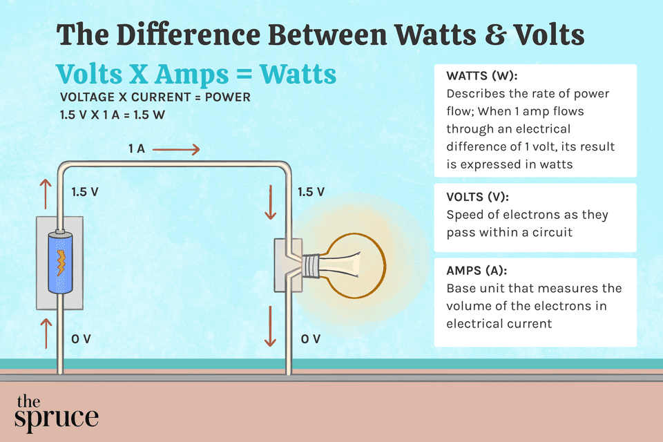 The Difference Between Watts & Volts