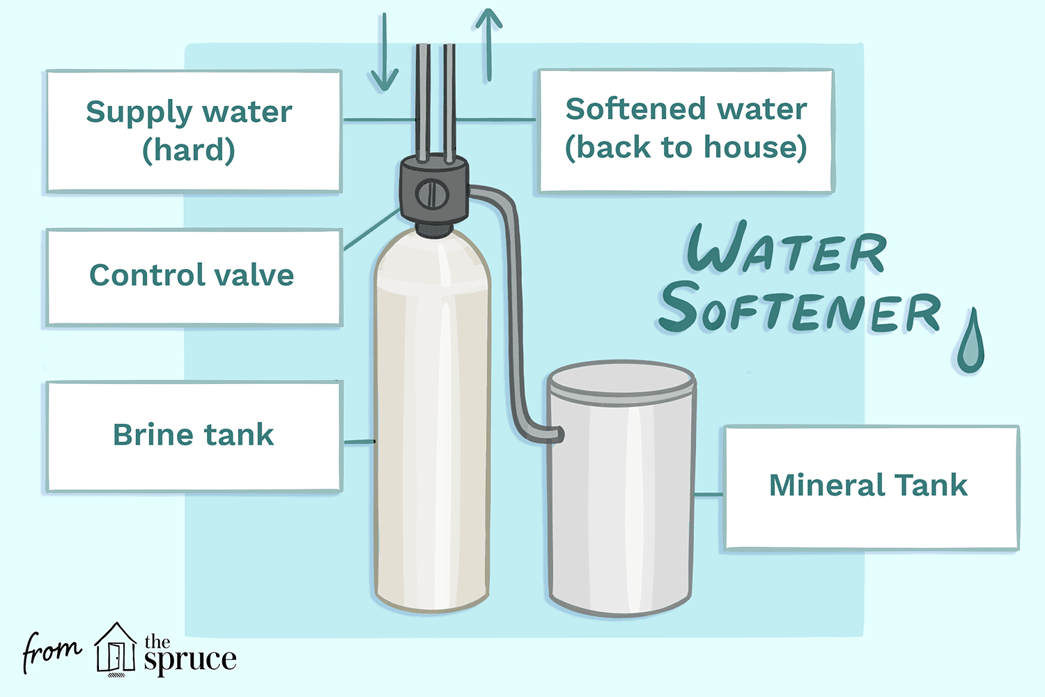 Illustration of a water softener and how it works
