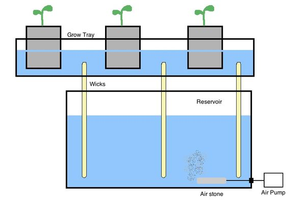 Illustration of a Wick System