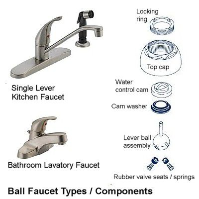 Ball faucets are found in the kitchen and bath. They look similar to disk faucets but operate with a special ball that controls the flow and mixture of water.