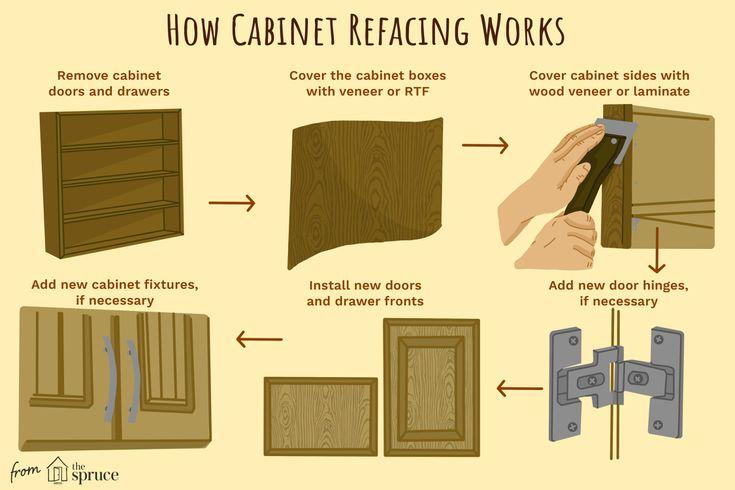 Understanding Cabinet Refacing, How Much Do Custom Cabinet Doors Cost