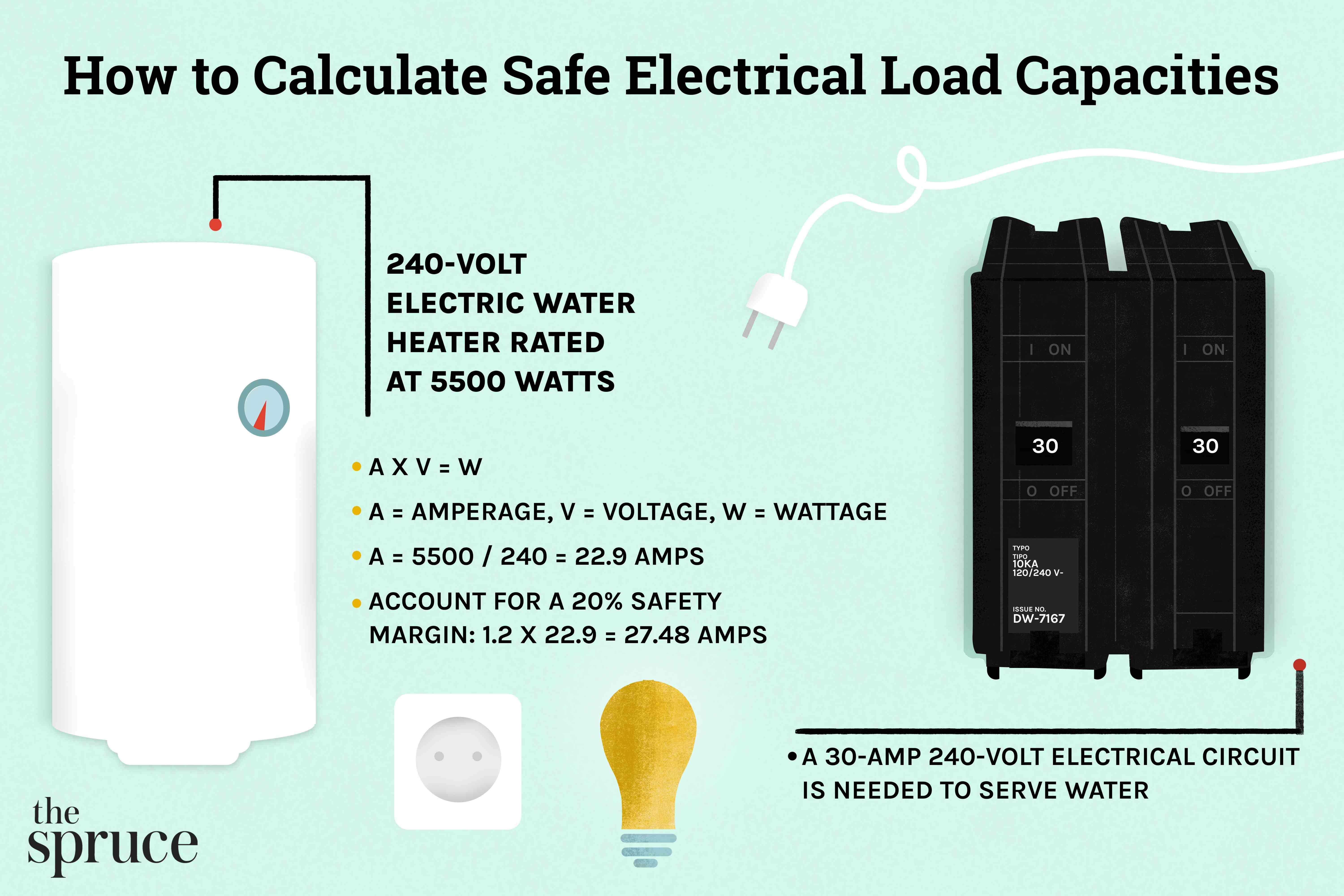 How to Calculate Safe Electrical Load Capacities