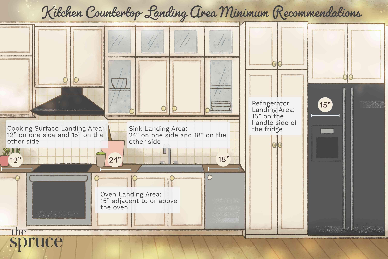 Kitchen Countertop Landing Area Minimum Recommendations