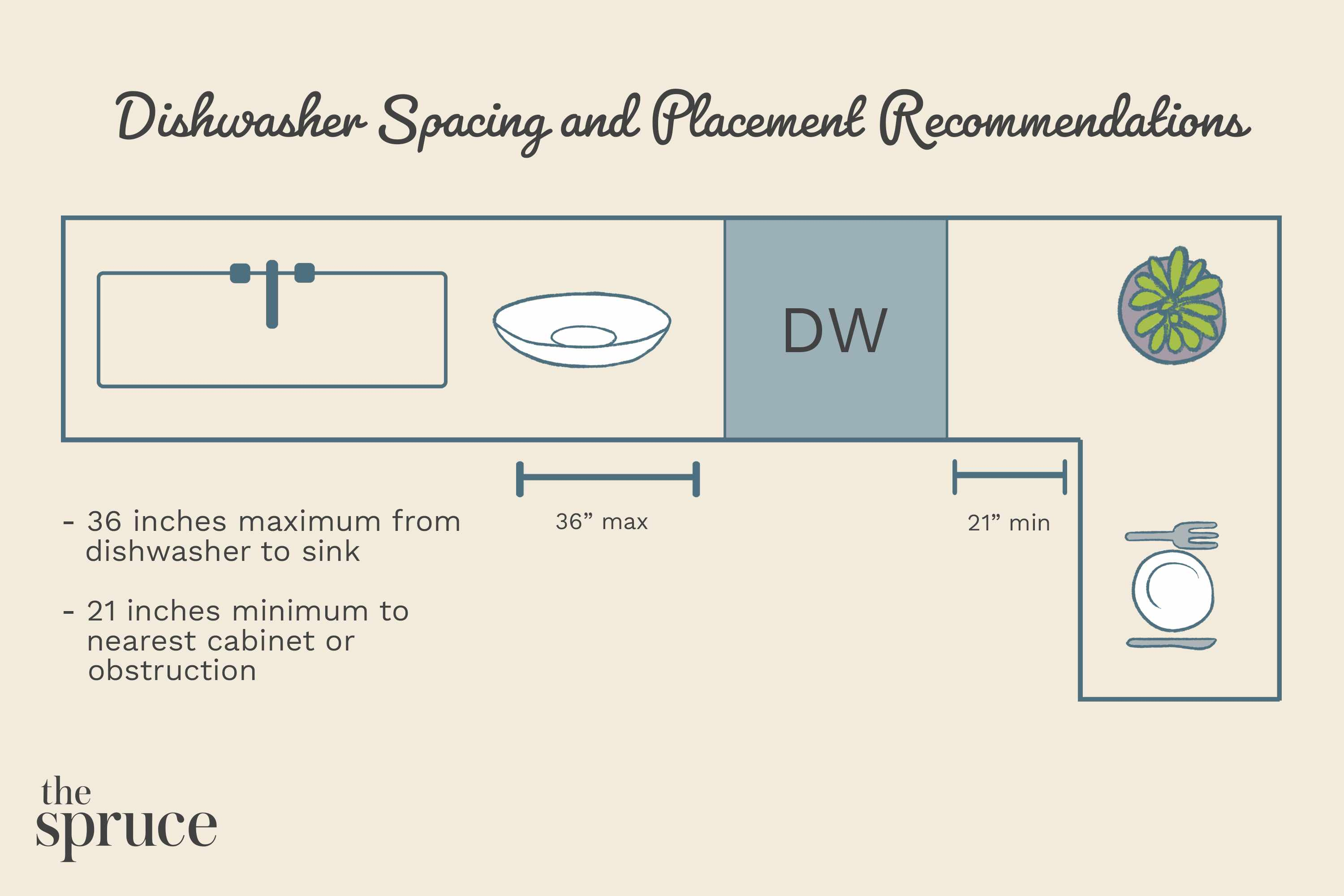 Dishwasher Spacing and Placement Recommendations