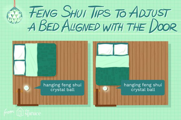 Illustration explaining how to align a bed with the door for best Feng Shui.