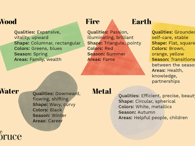 five elements of feng shui