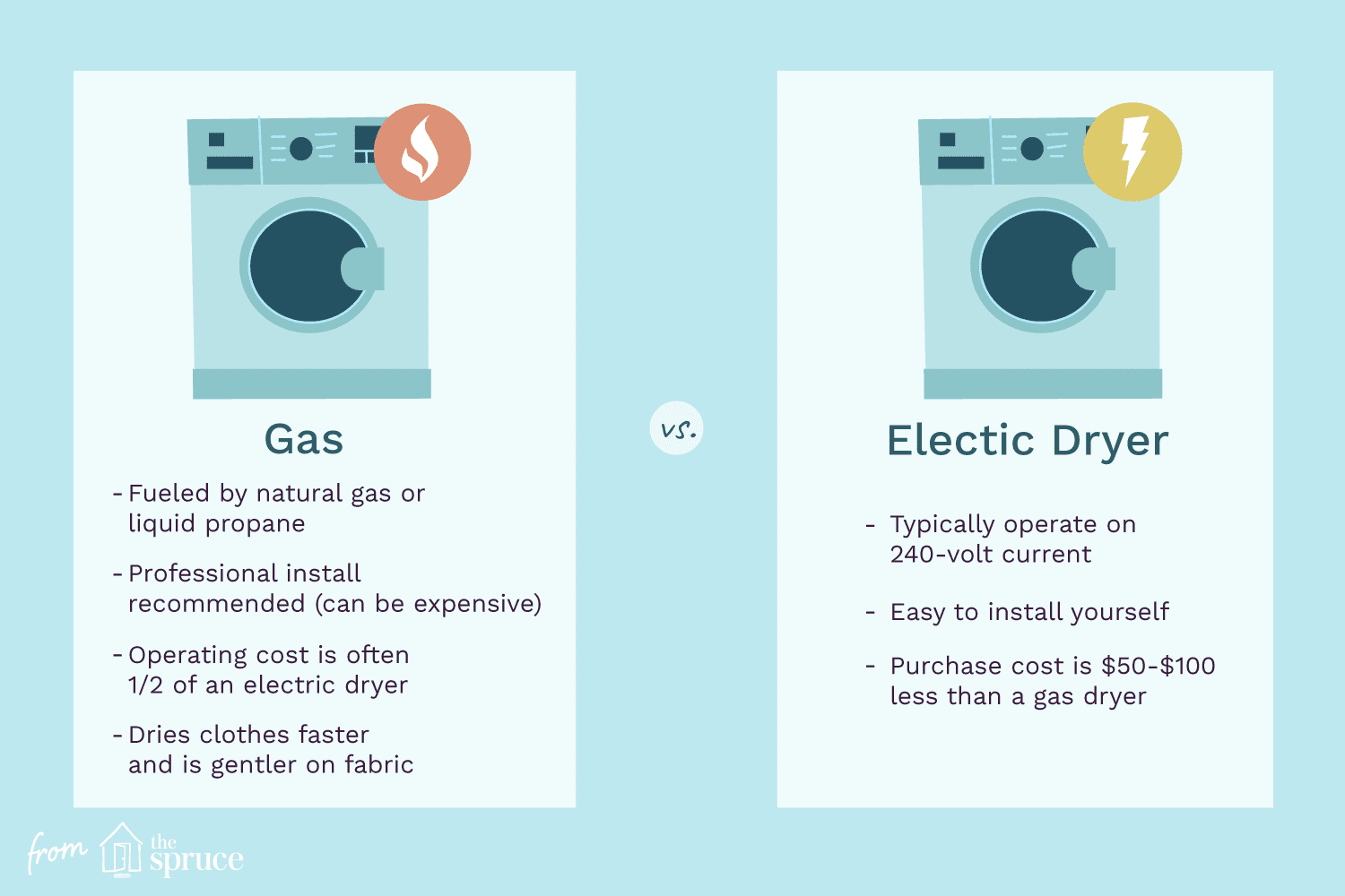 Time To Buy A Clothes Dryer Gas Or Electric Dryer
