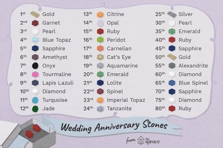 Wedding Anniversary Yearly Gift.Wedding Anniversary Stones