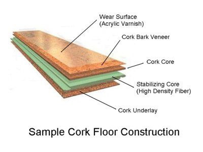 Cork Flooring Construction