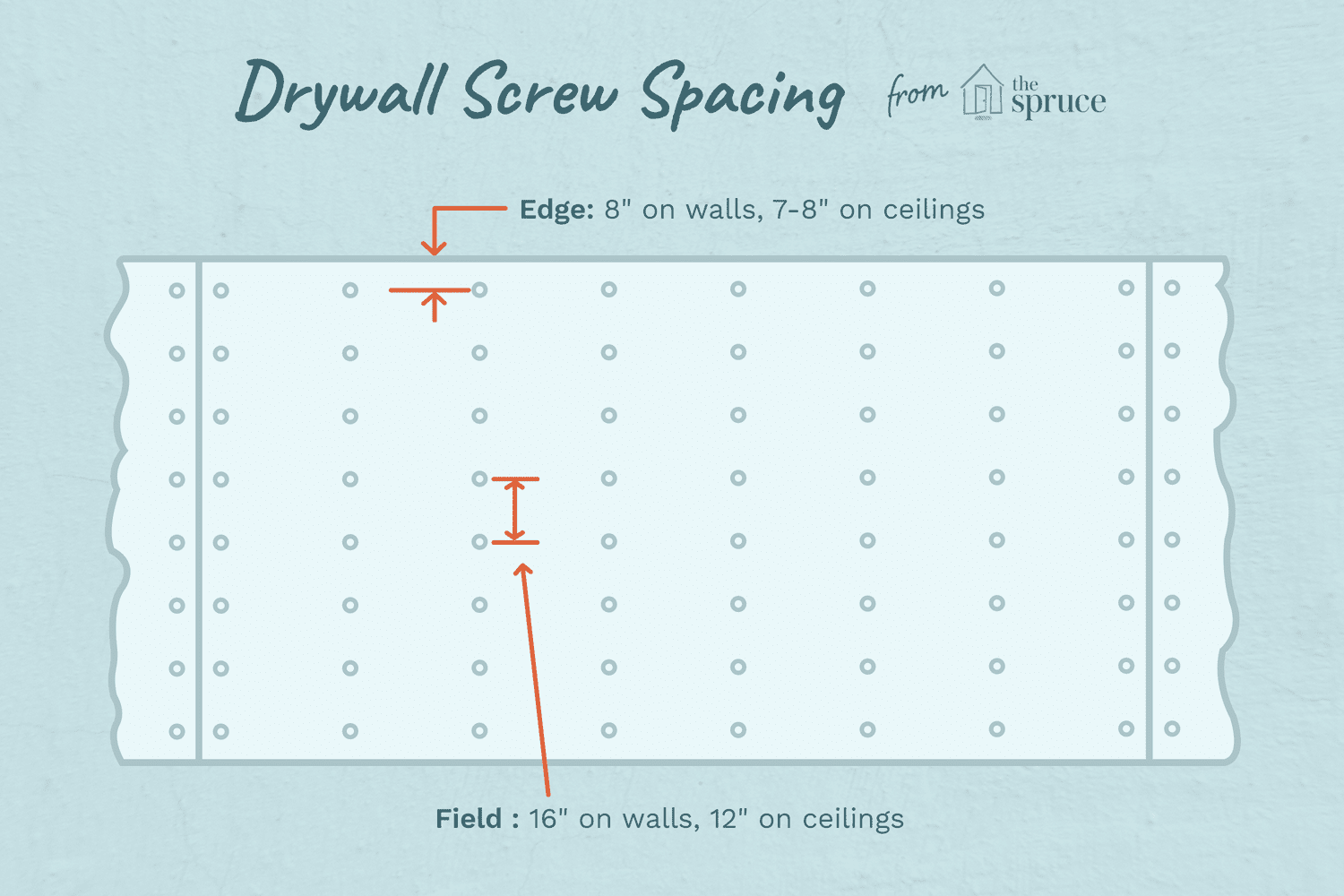 Guide To Drywall Screw Spacing And Pattern
