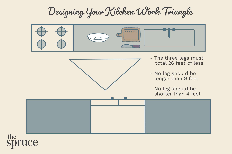 Kitchen Work Area Triangle