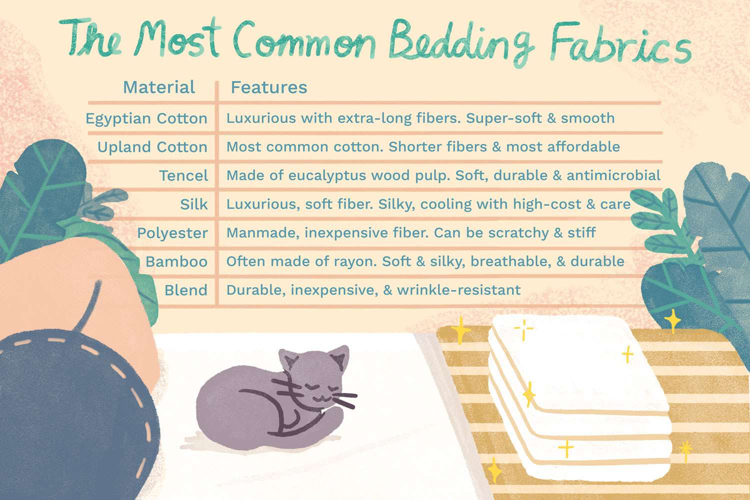 Ilration Of Common Types Bedding Fabrics