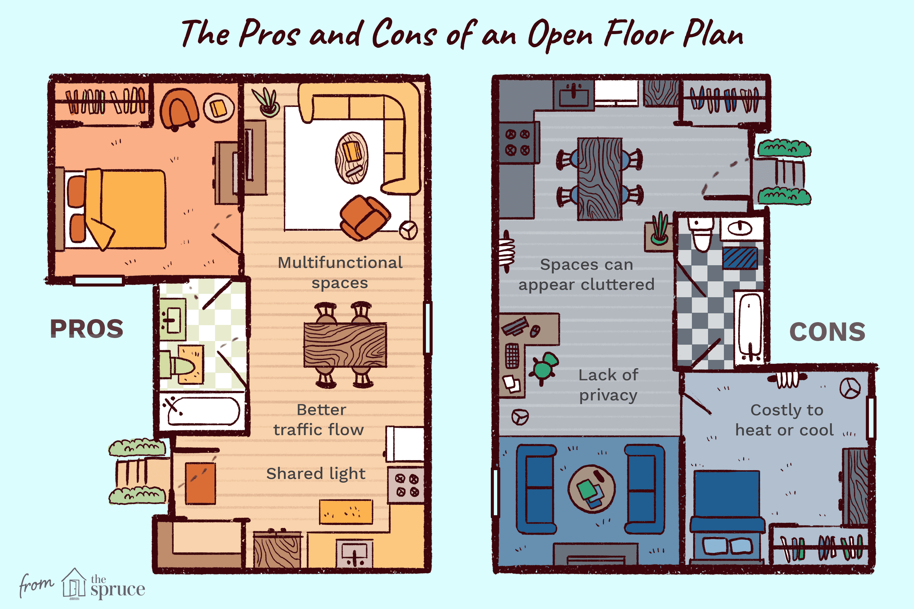 The Open Floor Plan: History, Pros and Cons Ranch Floor Plan Decorating Open House on virtual room great floor plan, furniture store floor plan, decorating small open floor plan, decorating an open family room floor plan, decorating with open floor plan,