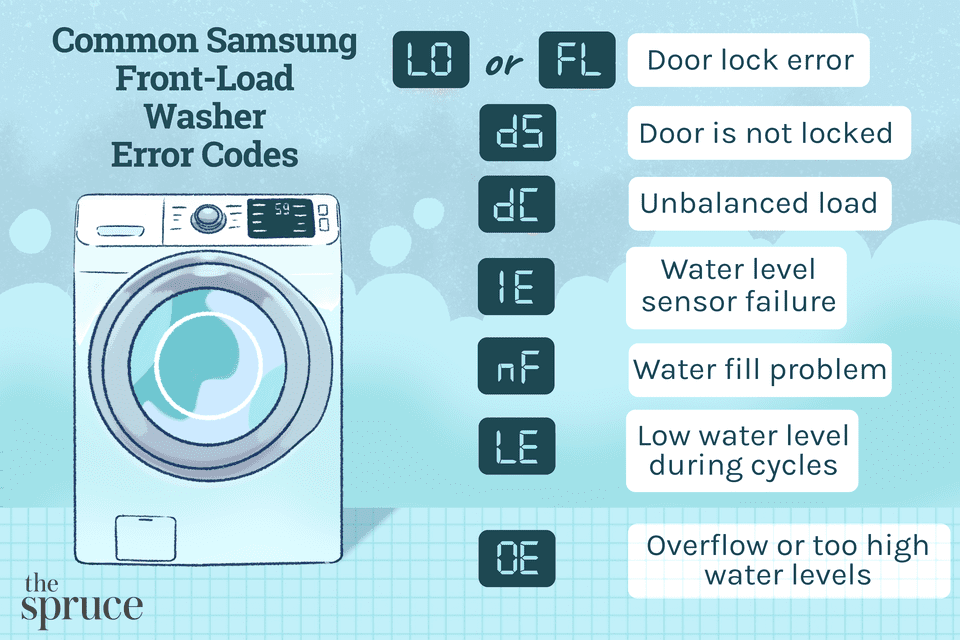 Common Samsung Front-Load Washer Error Codes