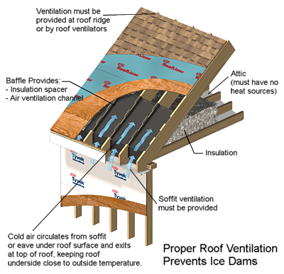 Ice Dams And Their Prevention