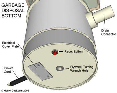 Garbage disposal bottom diagram
