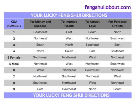 Lucky Feng Shui Directions Calculator