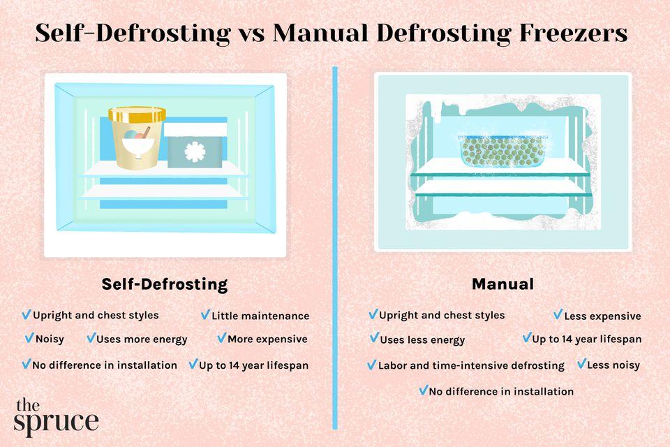 Self-Defrosting vs Manual Defrosting Freezers