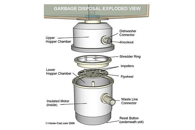 visual guide to garbage disposal parts. Black Bedroom Furniture Sets. Home Design Ideas