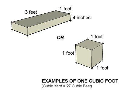 cubic foot diagram