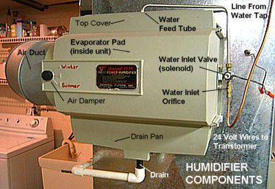 Diagrammed humidifier components