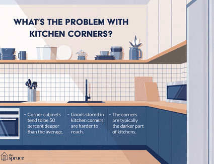 what's the problem with kitchen corners illustration