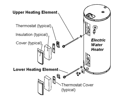 How to replace a heating element in an electric water heater components of an electric water heater ccuart Gallery