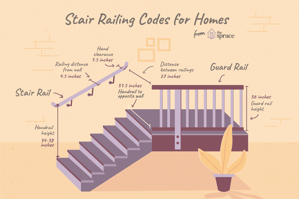 illustration of stair railing codes for homes