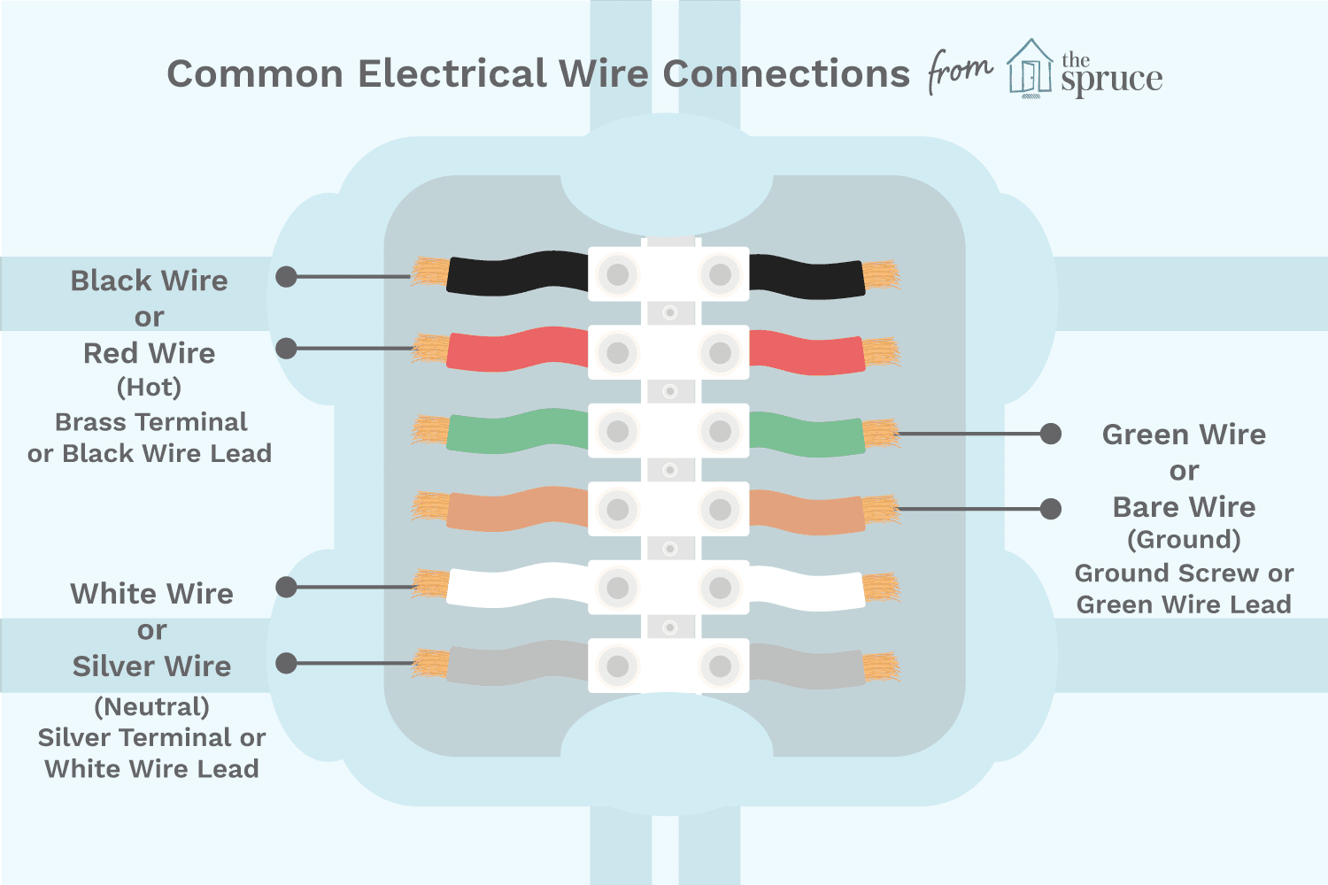 Color Coding Of Electrical Wires And Terminal Screws Wiring Multiple Outlets Pigtail Electric