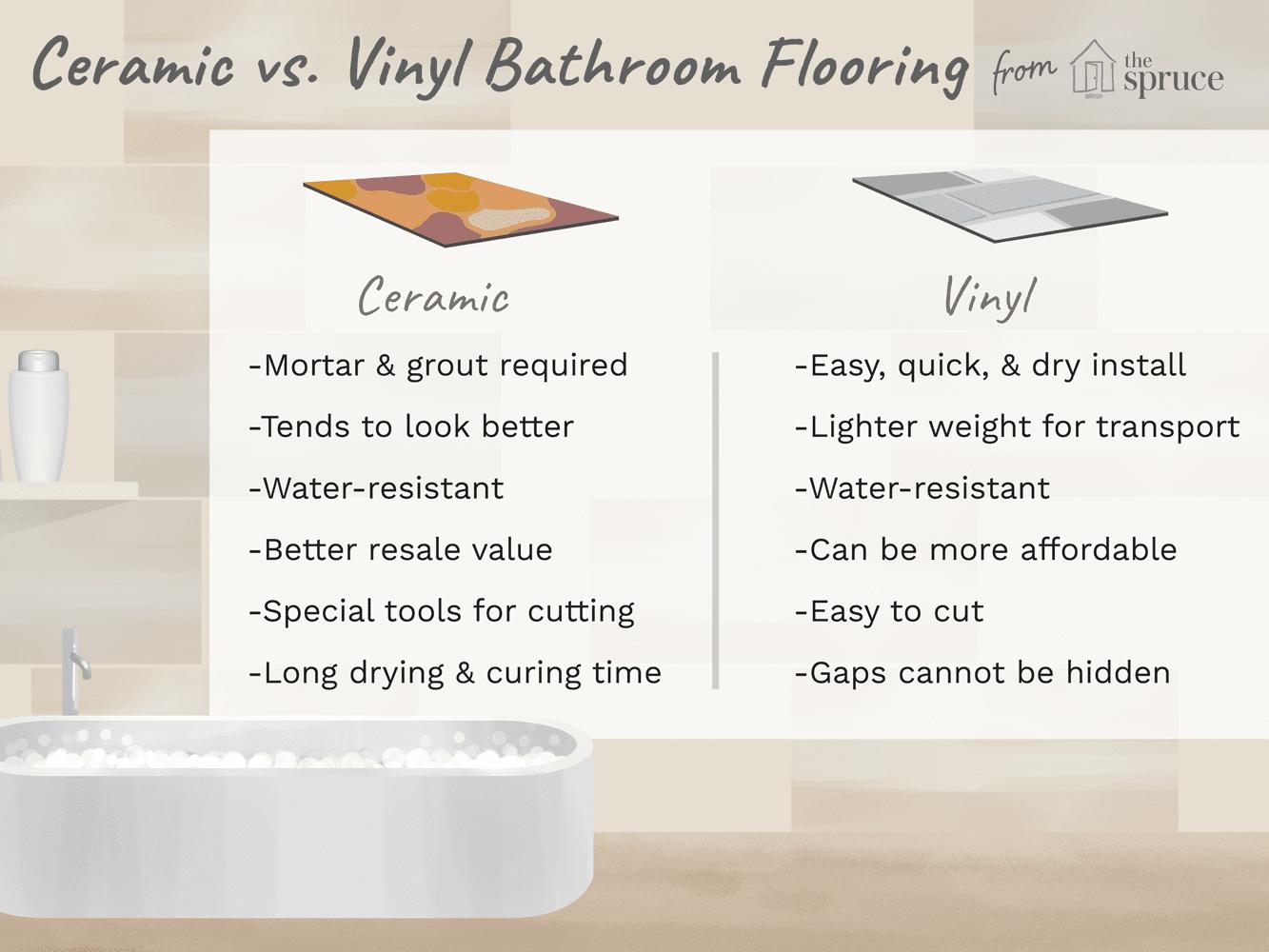 Concrete Floor Weight Per Square Foot Carpet Vidalondon