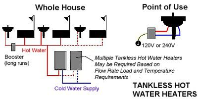 An Introduction to Tankless Water Heaters