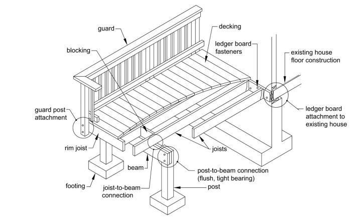 Free and Low-Cost Deck Plans for a DIY Project Deck Schematics on