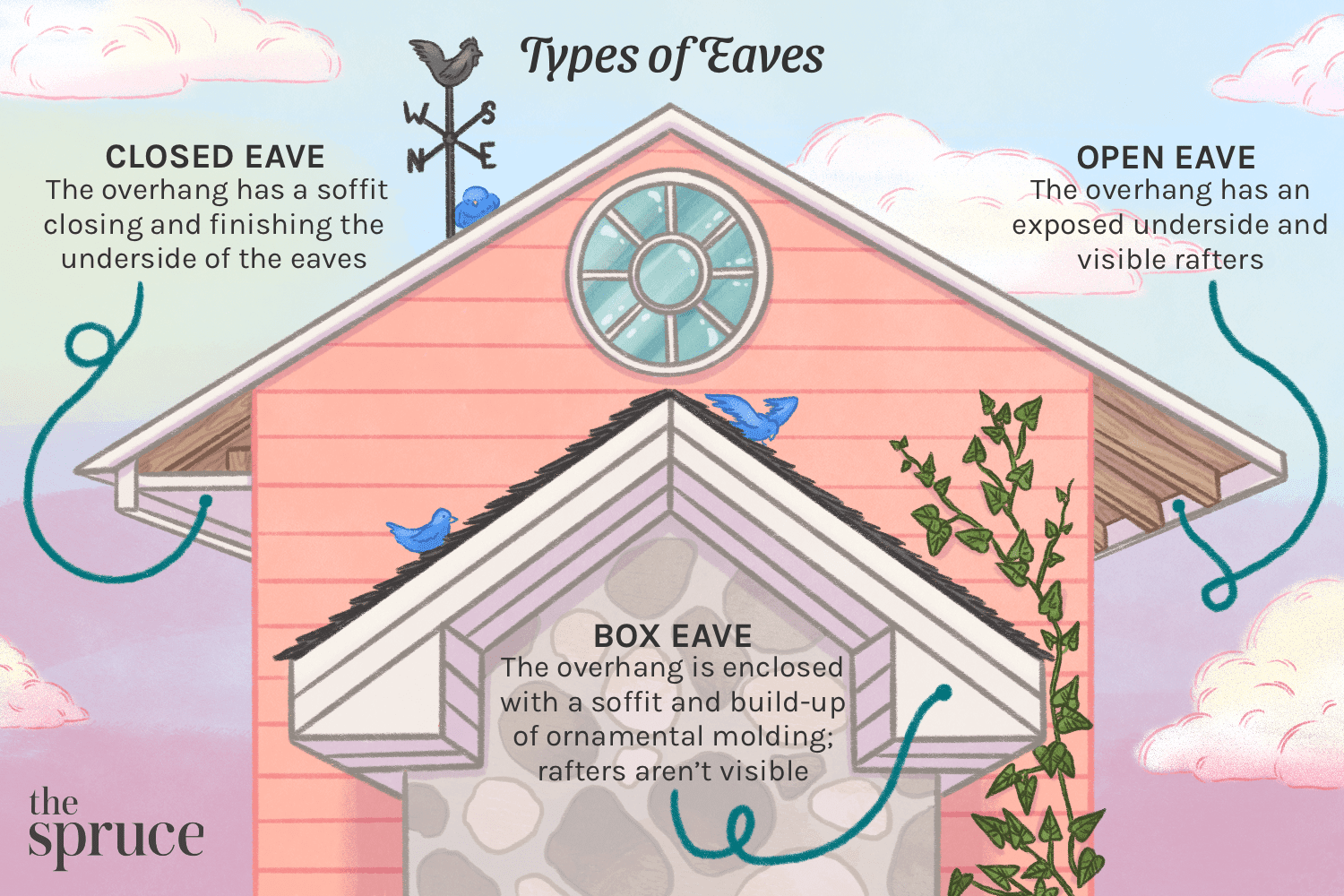 Types of Eaves