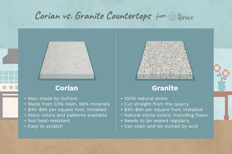 Corian or granite