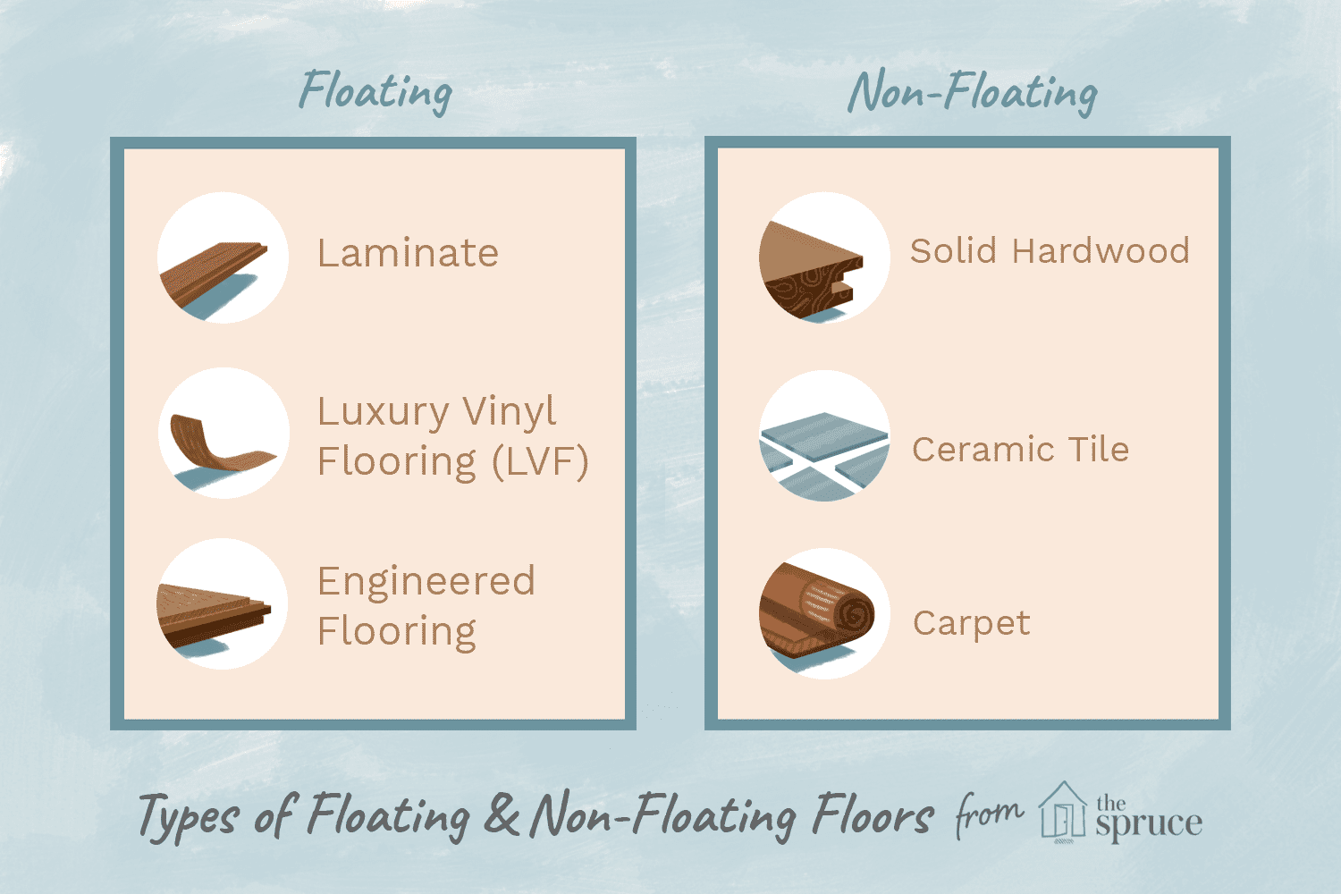 Floating Floors Basics Types And Pros Cons Carpet On Concrete Floor Detail Under Wiring System What Is A