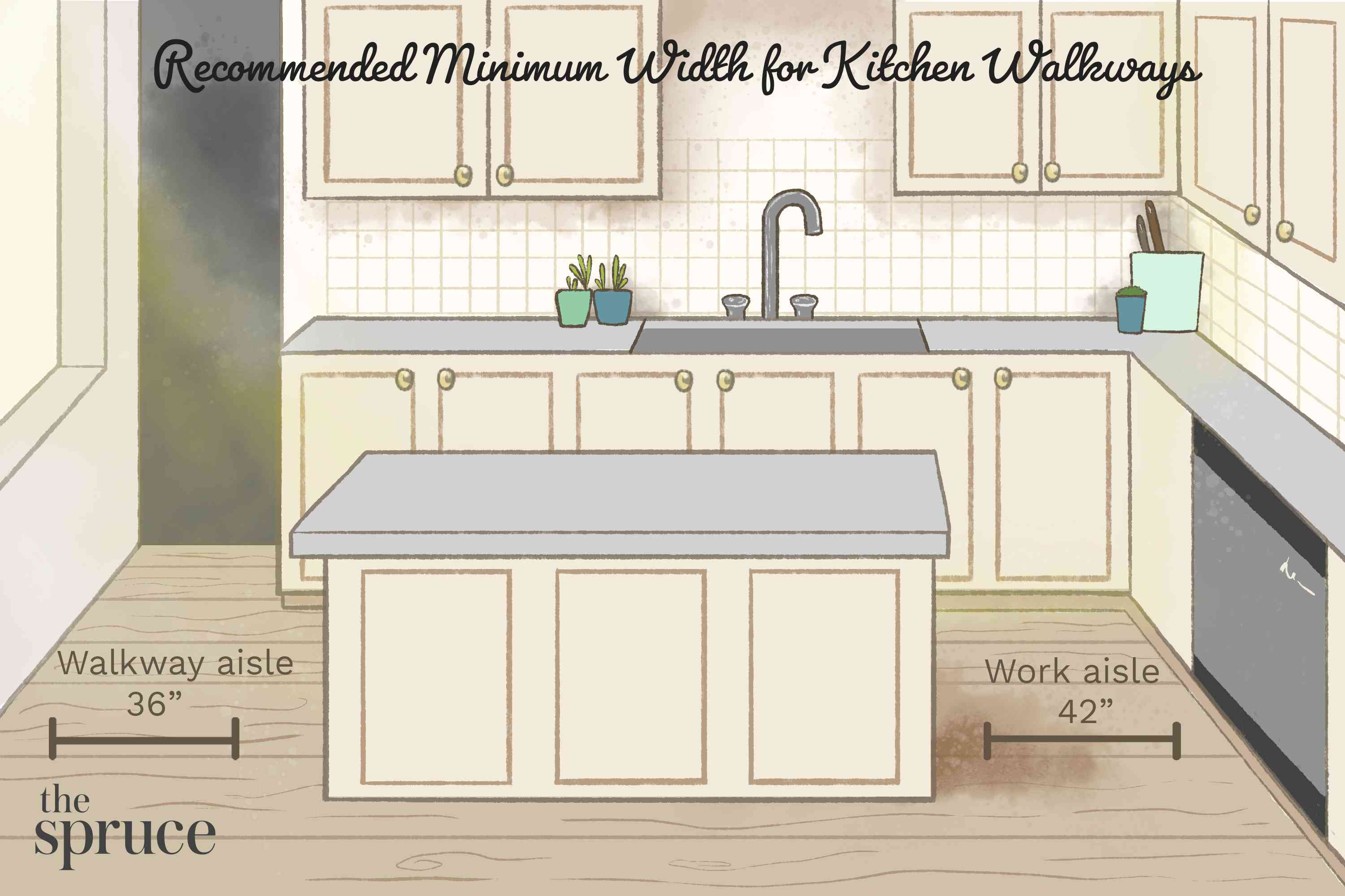 Recommended Width for Kitchen Walkways