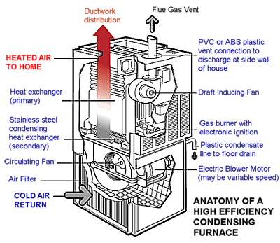 A Visual Guide To A High Efficiency Condensing Furnaces