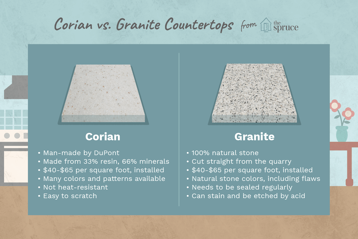 Which Counter Material Is Better Corian Or Granite