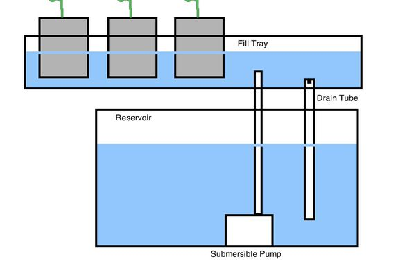 Illustration of Ebb and Flow system