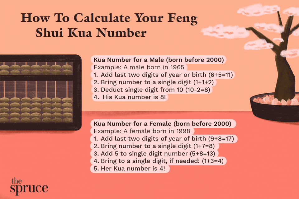 How to Calculate Your Feng Shui Kua Number