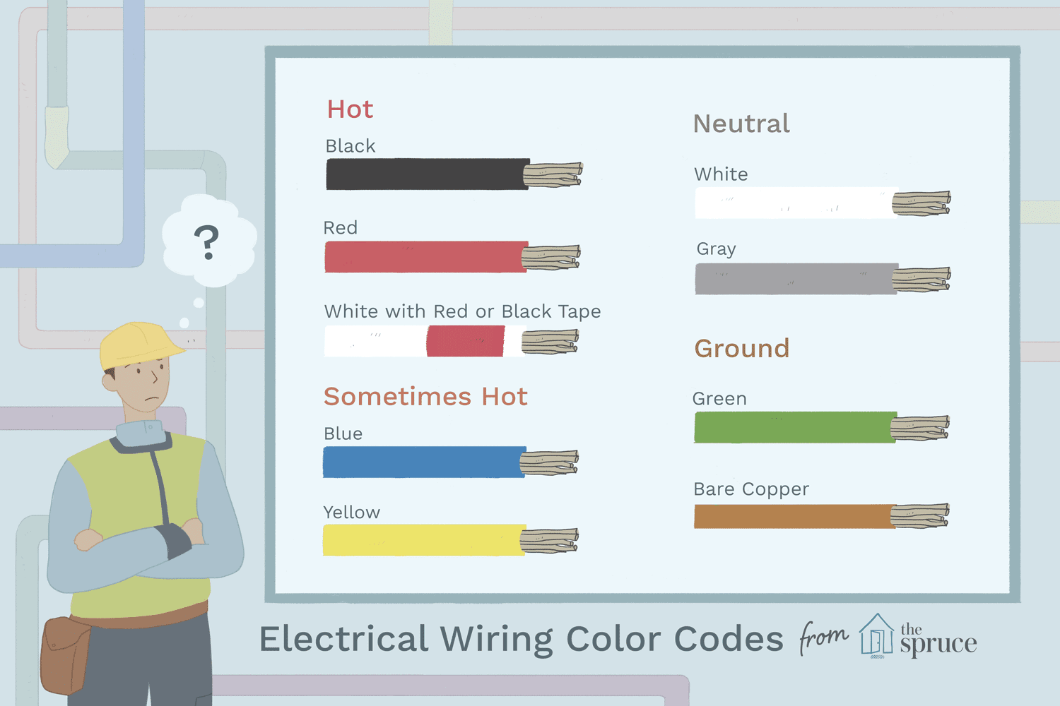 Ac Cable Wiring Electrical Color Coding System