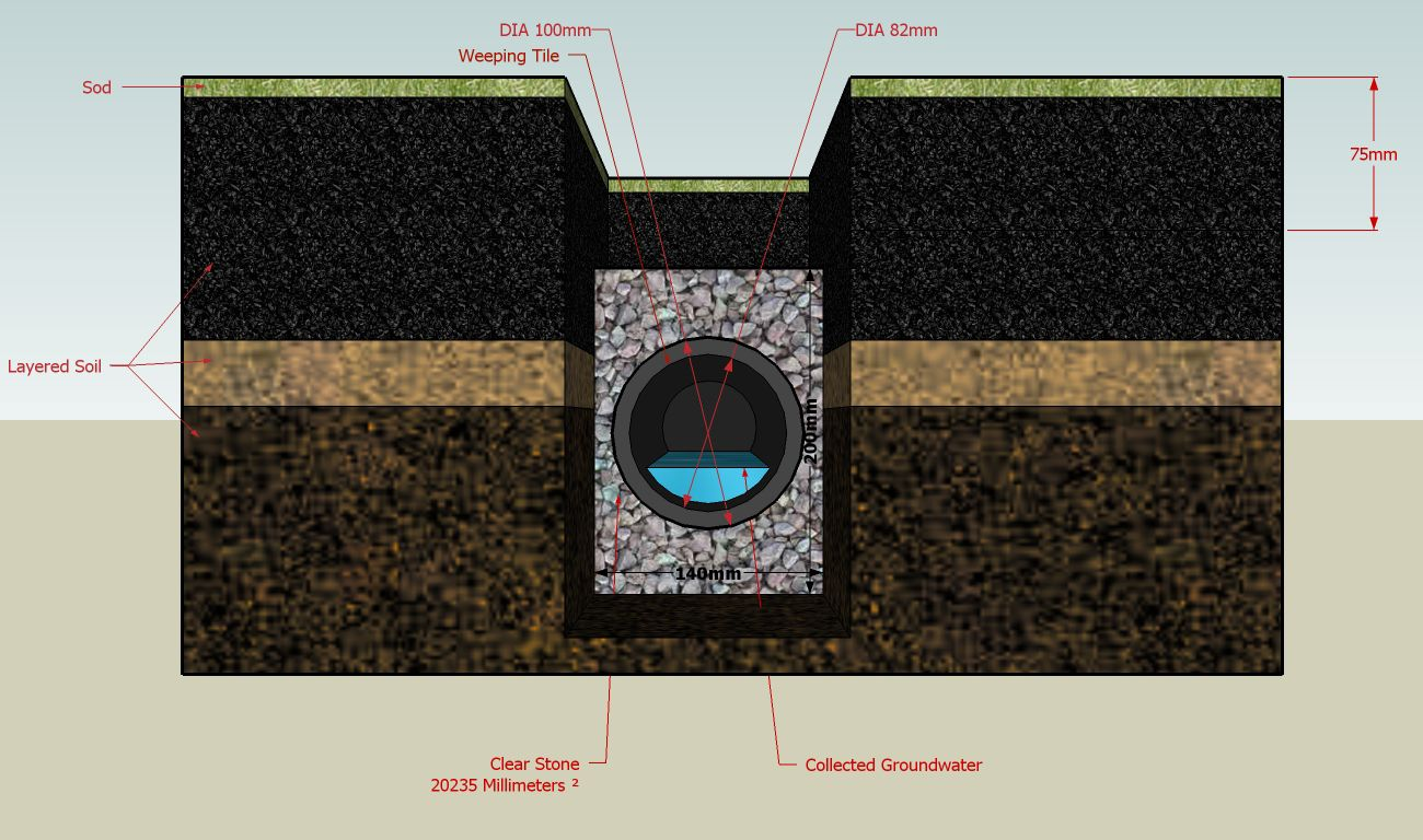 Tips for Installing Drainage in a Lawn